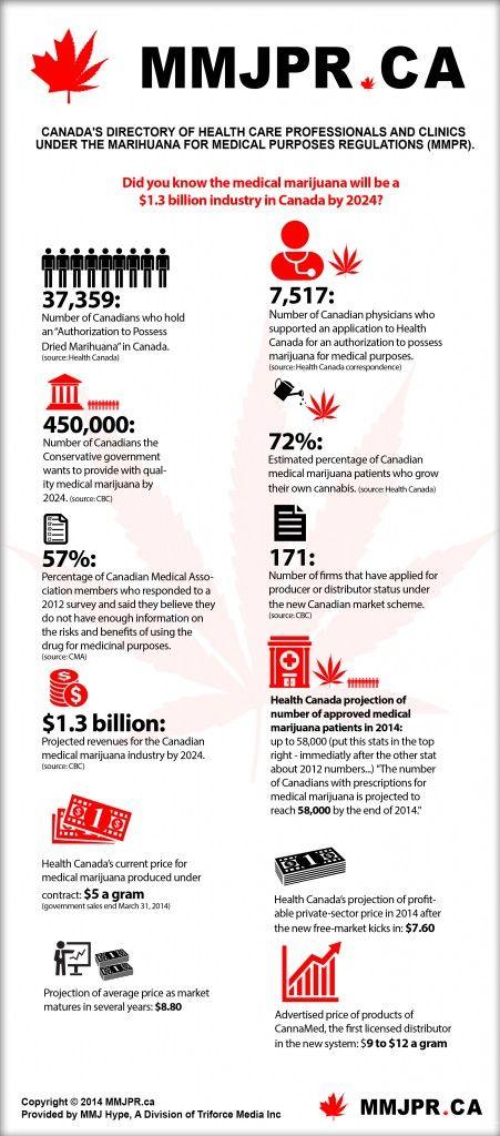 Medical Marijuana Statistics